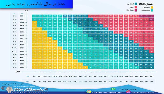 عدد مناسب برای شاخص توده بدنی bmi در سنین مختلف